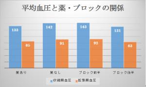 平均血圧グラフ