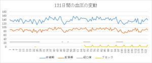 血圧変動グラフ