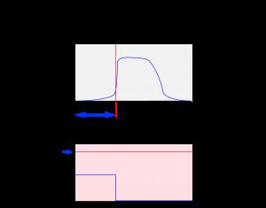 閾値と時間グラフ